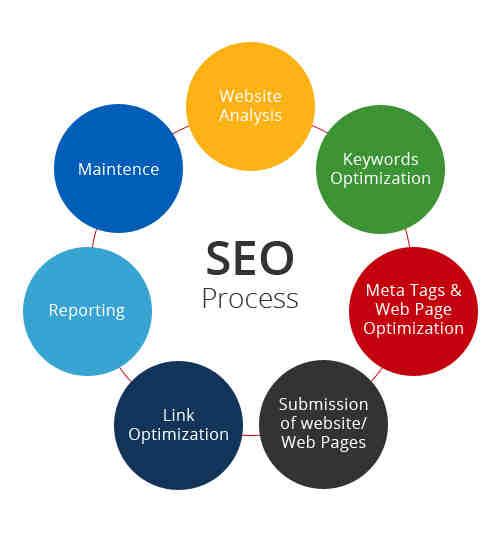 How do you do SEO for a website?