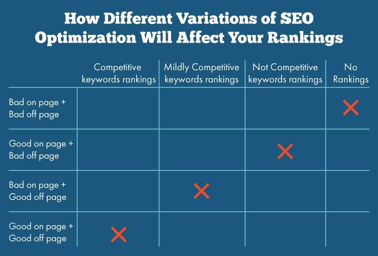 What is off page SEO with example?